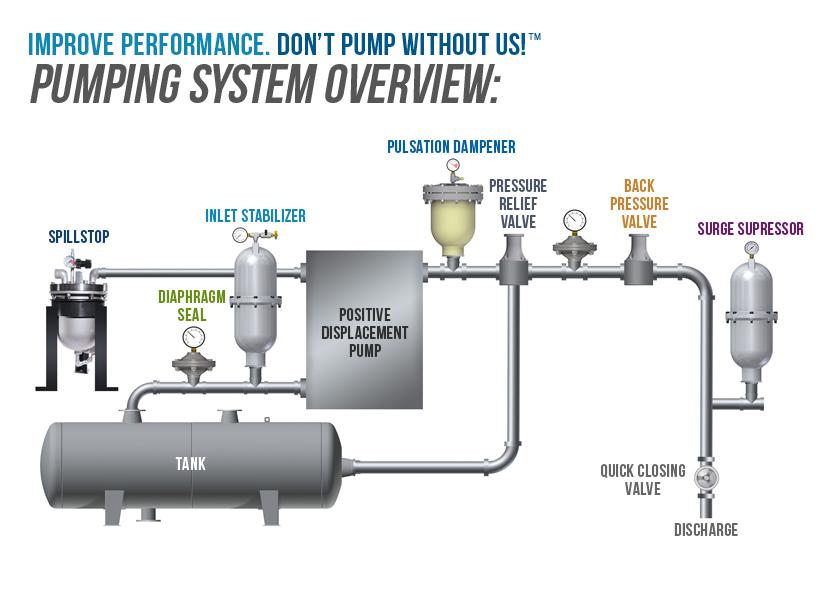 Pump Accessories - BLACOH Fluid Control